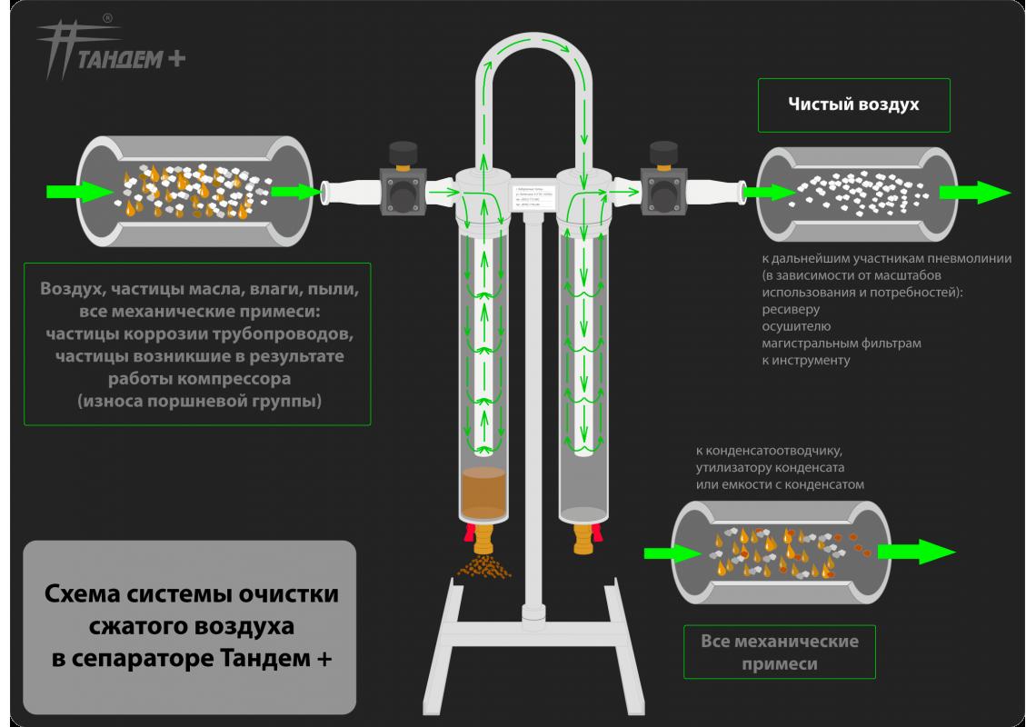 Схема системы очистки воздуха